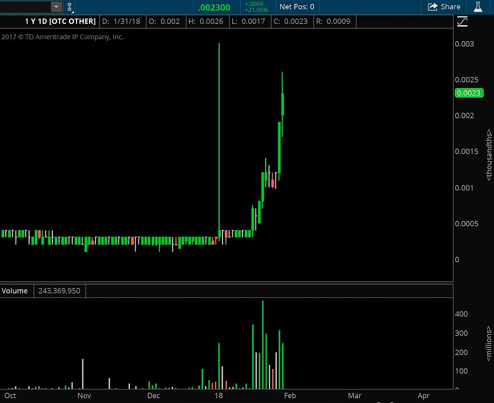 How To Invest In Penny Stocks For Beginners - Never Buy an already running penny stock