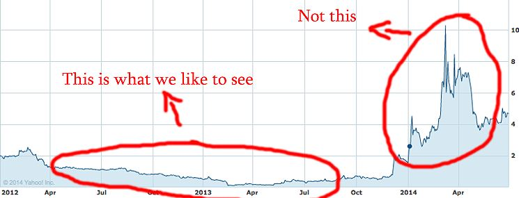 Good Penny Stock Chart - How to Invest In Penny Stocks For Beginners